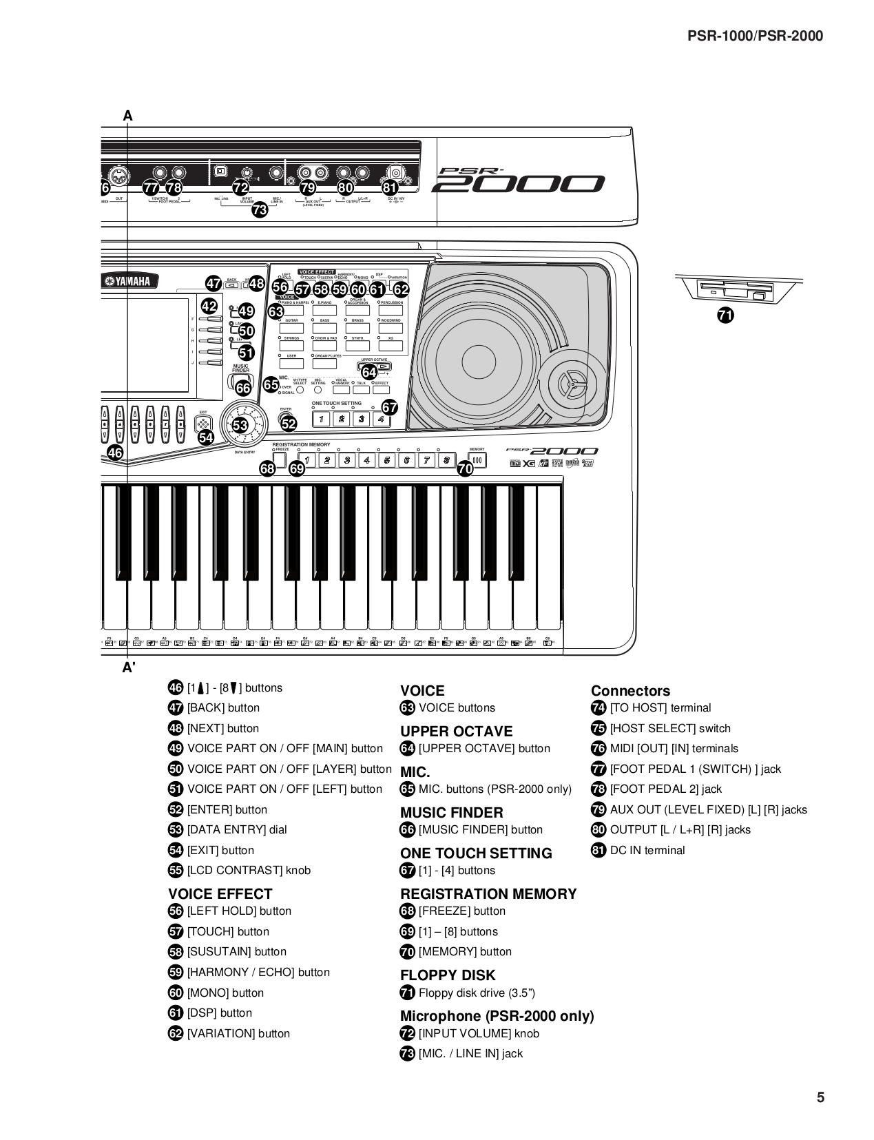 pdf manual for yamaha music keyboard cvp 206 rh umlib com CVP Line Placement CVP Values